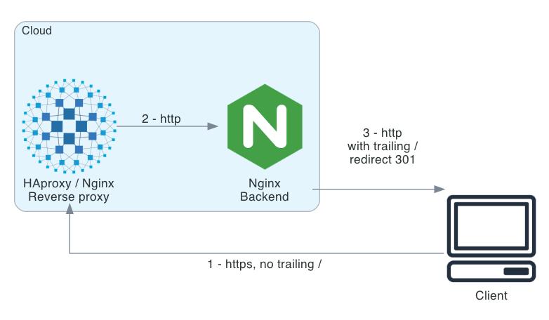 Nginx http redirect behind proxy